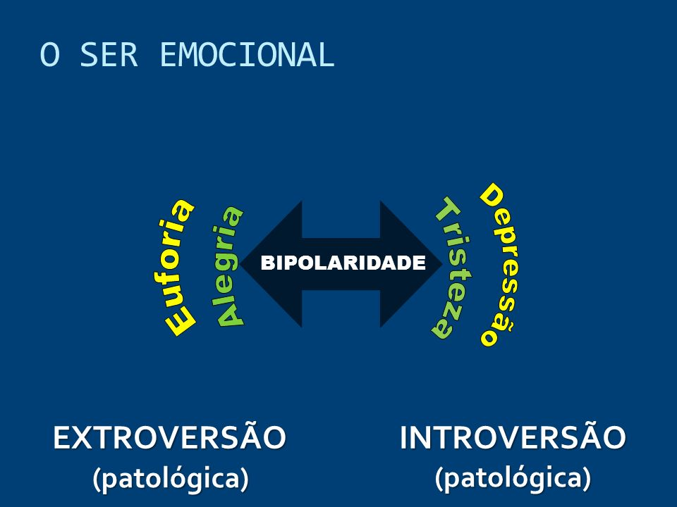 BIPOLARIDADE INTROVERSÃOEXTROVERSÃO (patológica) (patológica) O SER EMOCIONAL