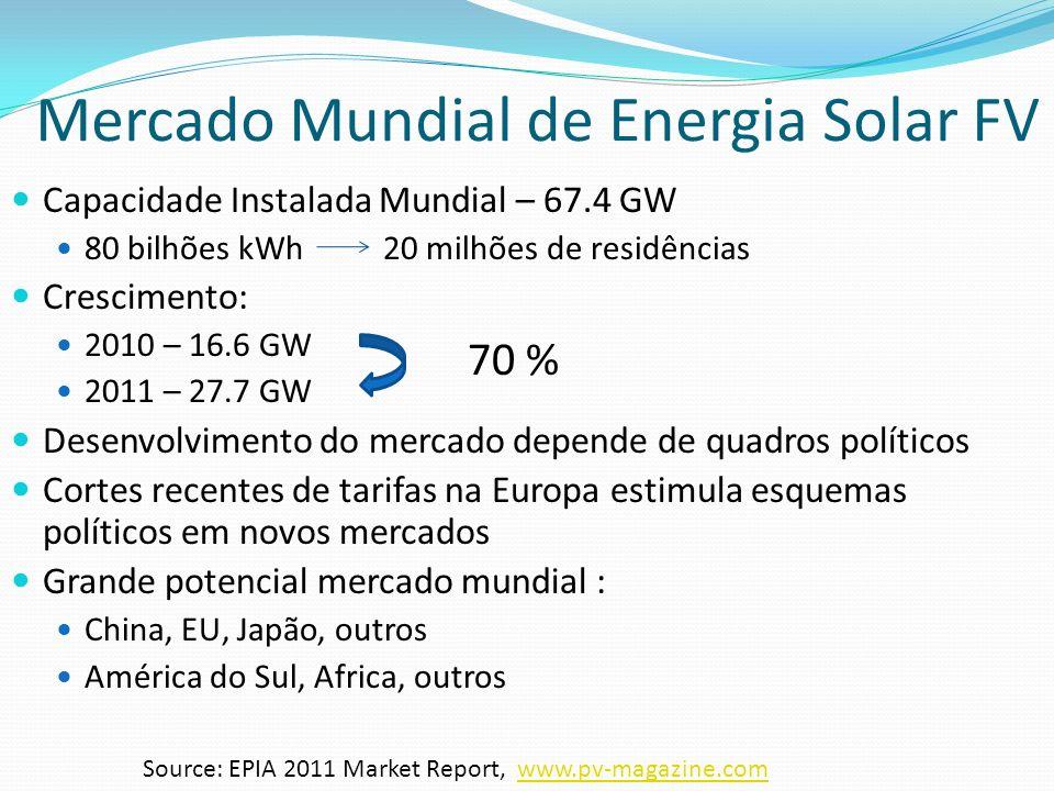 Fontes Energéticas Renováveis 88.8% da energia fornecida no Brasil vieram de fontes renováveis em 2011 Redução da produção por biomassa de cana de açucar redução de 9.8% em colheitas Aumento de 6.3% na produção por hidroelétricas Aumento de 24.2% na geração de energia eólica (2.700 Gwh) Projeções :Demanda energética terá aumento 60% de 2011 à 2020 66% do consumo em 2020 – setores industrial e trasporte Pressão para diversificar a Matriz Energética para atender à crescente demanda Eficiência Energética Setor Industrial– queda no consumo do petróleo Source: www.energypolicyinvbrazil.com, www.investorideas.com, BEN 2012.www.energypolicyinvbrazil.comwww.investorideas.com