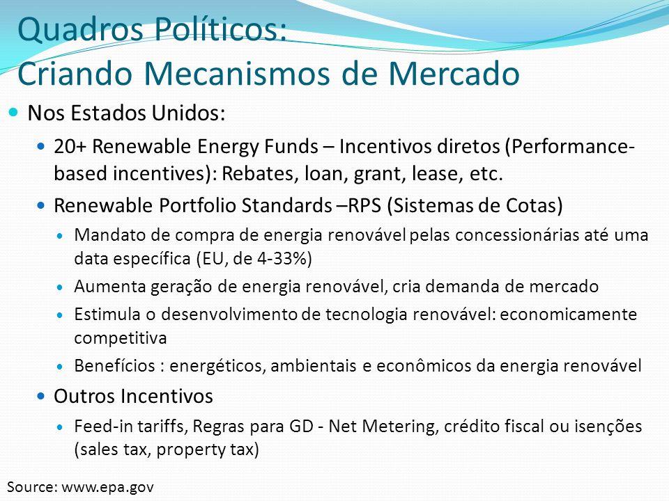 Desafios para o Mercado de Energia Renovável no Brasil Precisamos: Mecanismo de subsídio direto, incentivos e regulamentação específica para ER Leilão de Energia Solar (venda no mercado regulado, para as distribuidoras) Recursos financeiros e opções de finaciamento para ER Metas claras e agressivas do governo Simplificar procedimento de conexão à rede (geração distribuída) e Regulamentações (ex.