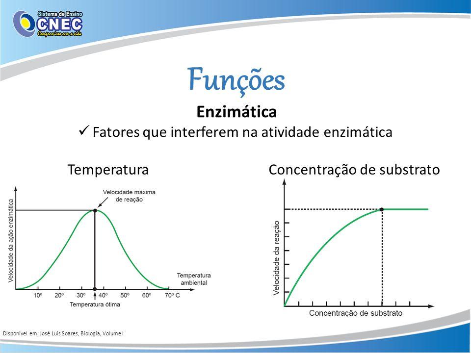 Funções Enzimática Disponível em: José Luis Soares, Biologia, Volume I Fatores que interferem na atividade enzimática TemperaturaConcentração de subst