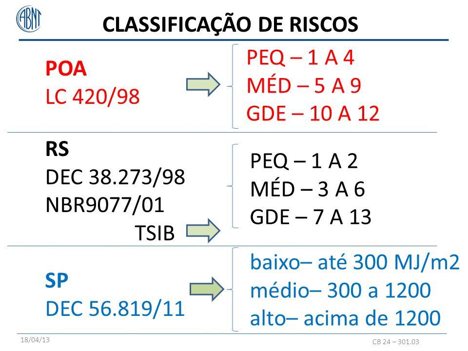 POA LC 420/98 CLASSIFICAÇÃO DE RISCOS PEQ – 1 A 4 MÉD – 5 A 9 GDE – 10 A 12 PEQ – 1 A 2 MÉD – 3 A 6 GDE – 7 A 13 RS DEC 38.273/98 NBR9077/01 TSIB SP DEC 56.819/11 baixo– até 300 MJ/m2 médio– 300 a 1200 alto– acima de 1200 CB 24 – 301.03 18/04/13 CARGA DE INCÊNDIO OCUPAÇÃOALTURAÁREA