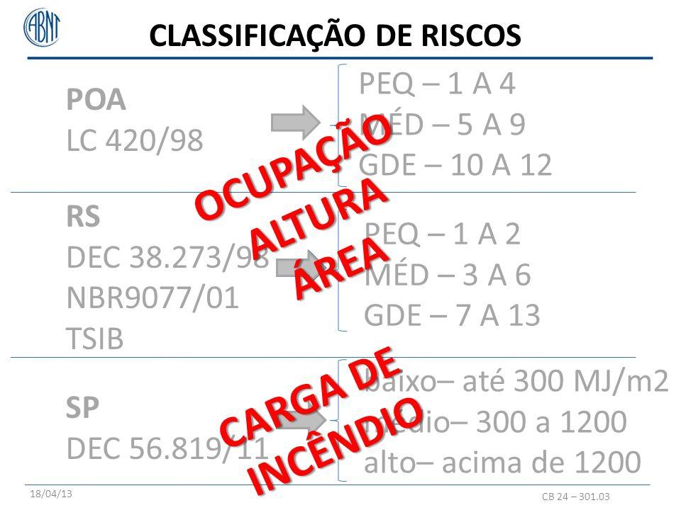 POA LC 420/98 HOSPITAL RS DEC 38.273/98 NBR9077/95 TSIB H3, GRAU RISCO 5, RISCO MÉDIO H3, RUBRICA 281, CLASSE OCUPAÇÃO 1 RISCO PEQUENO SP DEC 56.819/11 H3, CARGA INCÊNDIO ATÉ 300 MJ/m2 RISCO BAIXO CB 24 – 301.03 18/04/13