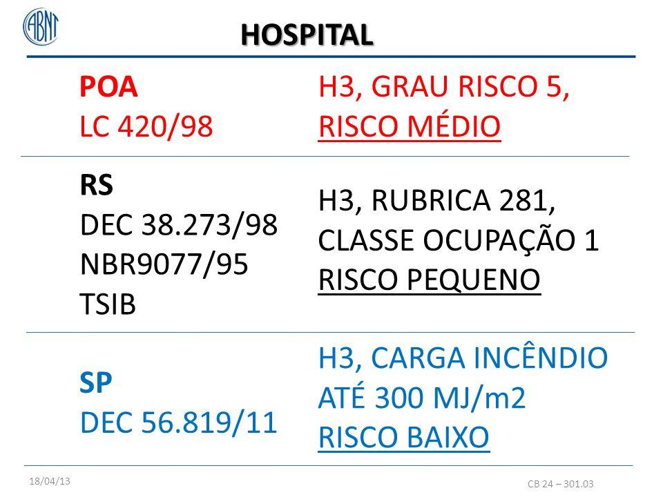 POA LC 420/98 HOSPITAL RS DEC 38.273/98 NBR9077/95 TSIB H3, GRAU RISCO 5, RISCO MÉDIO H3, RUBRICA 281, CLASSE OCUPAÇÃO 1 RISCO PEQUENO SP DEC 56.819/1