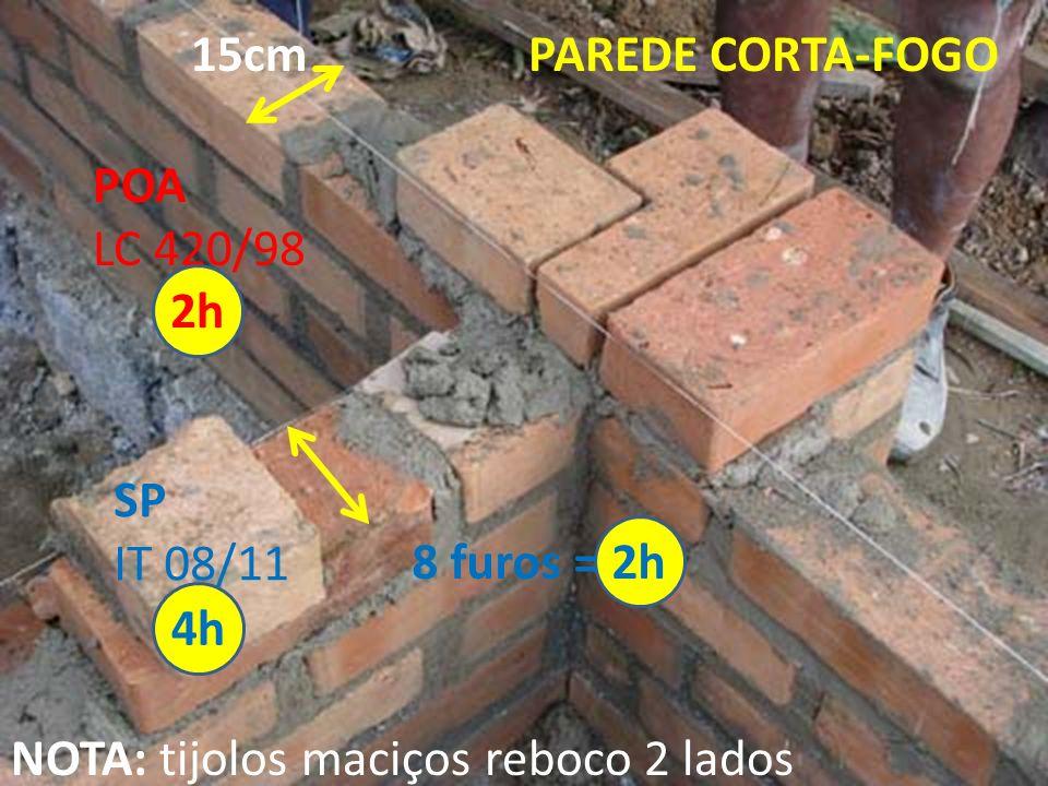 POA LC 420/98 SP IT 08/11 NOTA: tijolos maciços reboco 2 lados 15cm 2h 4h 8 furos = 2h PAREDE CORTA-FOGO