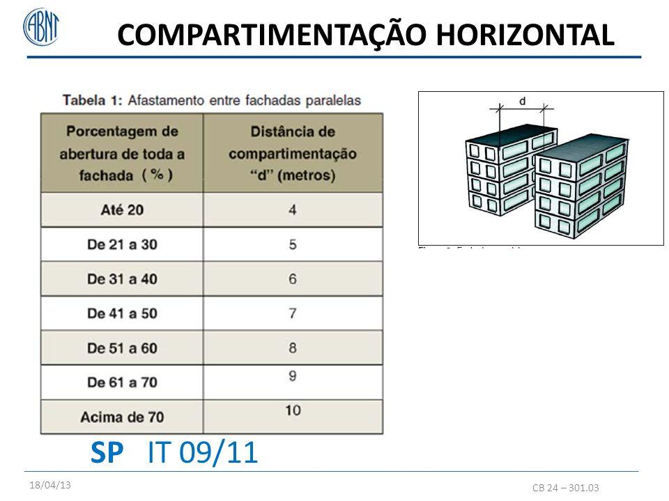 A2- Setorização e compartimentação vertical CB 24 – 301.03 POA LC 420/98 Quando necessário isolar riscos SP DEC 56.819 h>6m: selar shafts e dutos; H>12m (pode ser substituída por controle fumaça + detecção + chuveiros, exceto: compart fachadas, shafts e dutos); COMPARTIMENTAÇÃO VERTICAL 18/04/13 Divide as unidades para proteção dos pacientes conforme características específicas (instalações físicas e funções).