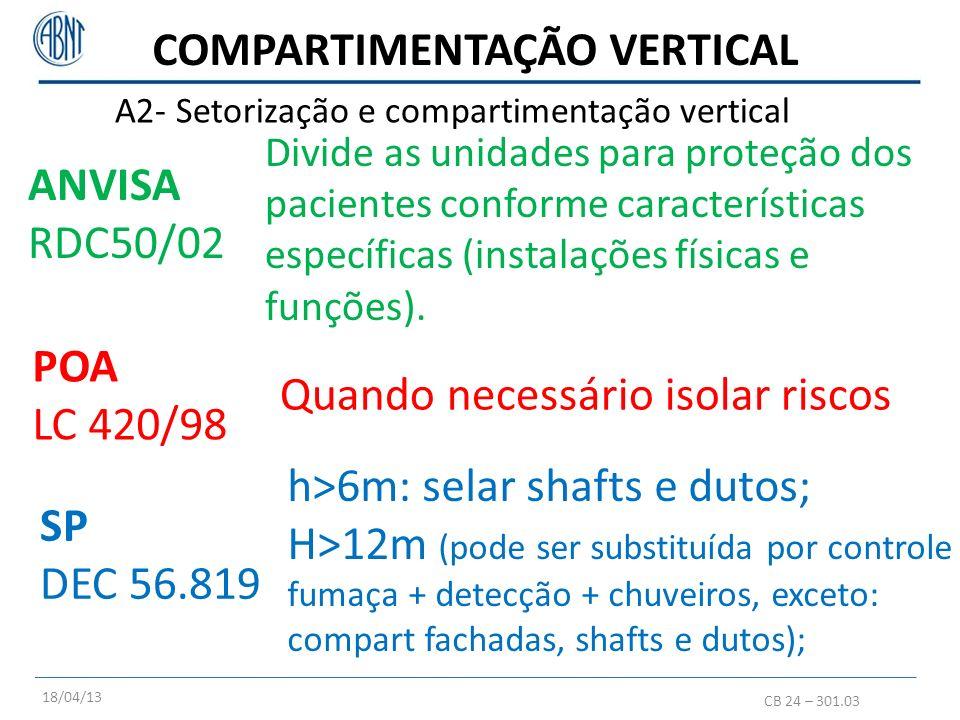 A2- Setorização e compartimentação vertical CB 24 – 301.03 POA LC 420/98 Quando necessário isolar riscos SP DEC 56.819 h>6m: selar shafts e dutos; H>1