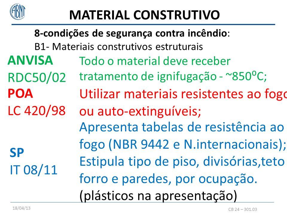 8-condições de segurança contra incêndio: B1- Materiais construtivos estruturais CB 24 – 301.03 POA LC 420/98 Utilizar materiais resistentes ao fogo o