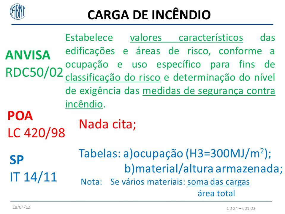 CARGA DE INCÊNDIO CB 24 – 301.03 POA LC 420/98 SP IT 14/11 Estabelece valores característicos das edificações e áreas de risco, conforme a ocupação e
