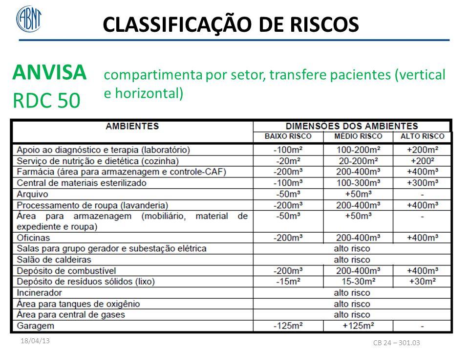 CB 24 – 301.03 18/04/13 ANVISA RDC 50 compartimenta por setor, transfere pacientes (vertical e horizontal) CLASSIFICAÇÃO DE RISCOS