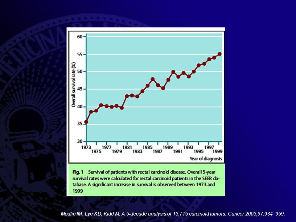 Modlin IM, Lye KD, Kidd M. A 5-decade analysis of 13,715 carcinoid tumors. Cancer 2003;97:934–959.