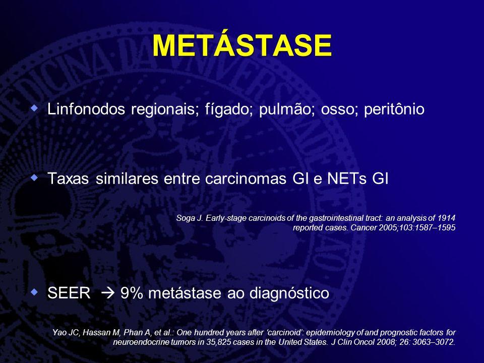 METÁSTASE Linfonodos regionais; fígado; pulmão; osso; peritônio Taxas similares entre carcinomas GI e NETs GI Soga J. Early-stage carcinoids of the ga
