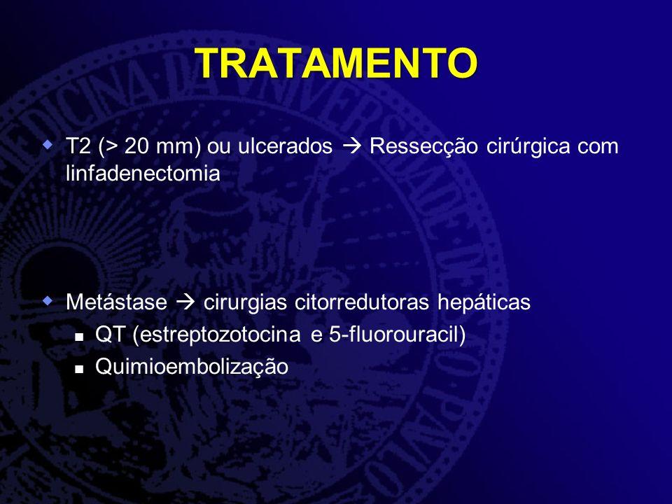 TRATAMENTO T2 (> 20 mm) ou ulcerados Ressecção cirúrgica com linfadenectomia Metástase cirurgias citorredutoras hepáticas QT (estreptozotocina e 5-flu