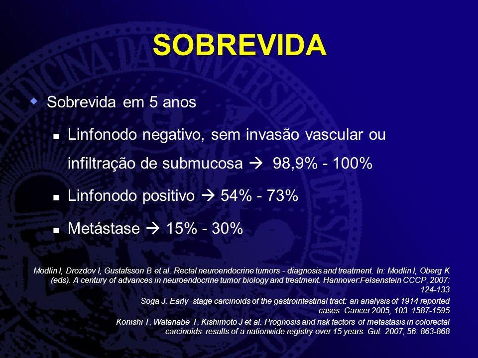 SOBREVIDA Sobrevida em 5 anos Linfonodo negativo, sem invasão vascular ou infiltração de submucosa 98,9% - 100% Linfonodo positivo 54% - 73% Metástase