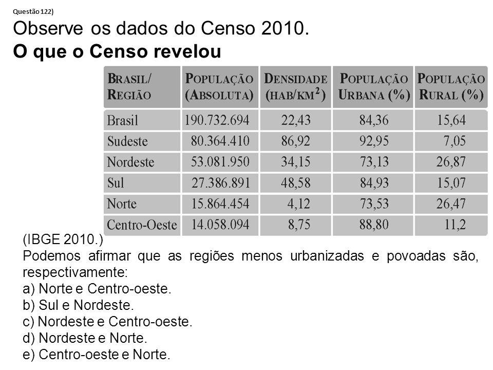 Questão 122) Observe os dados do Censo 2010.