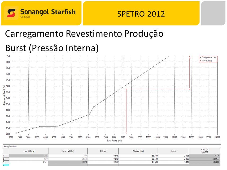SPETRO 2012 Carregamento Revestimento Produção Burst (Pressão Interna)
