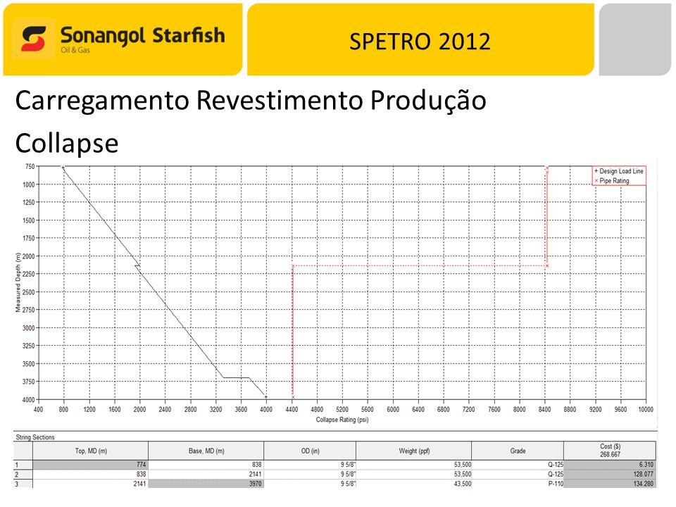 SPETRO 2012 Carregamento Revestimento Produção Collapse