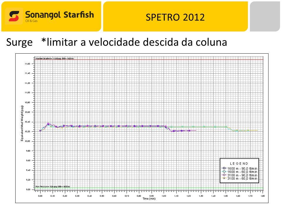 SPETRO 2012 Surge *limitar a velocidade descida da coluna