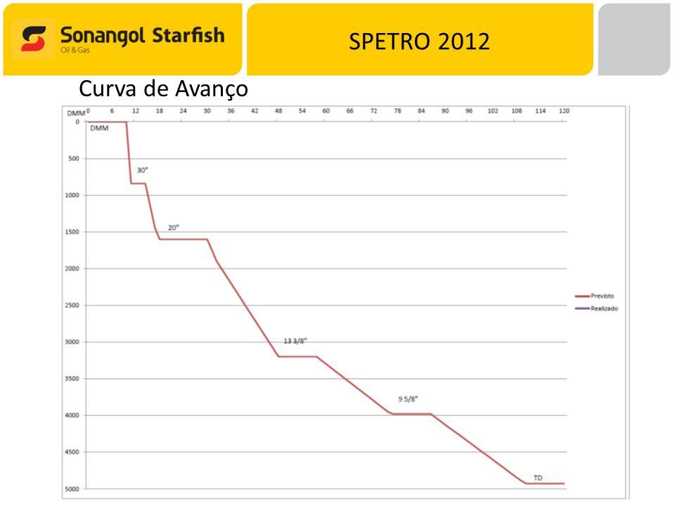 SPETRO 2012 Curva de Avanço