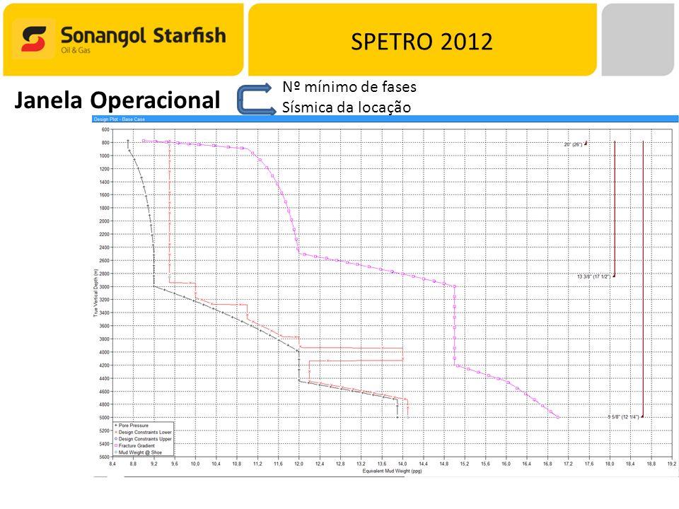 SPETRO 2012 Janela Operacional Nº mínimo de fases Sísmica da locação