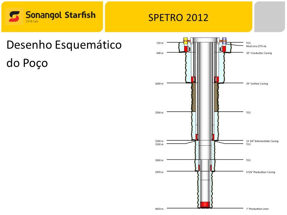 SPETRO 2012 Desenho Esquemático do Poço
