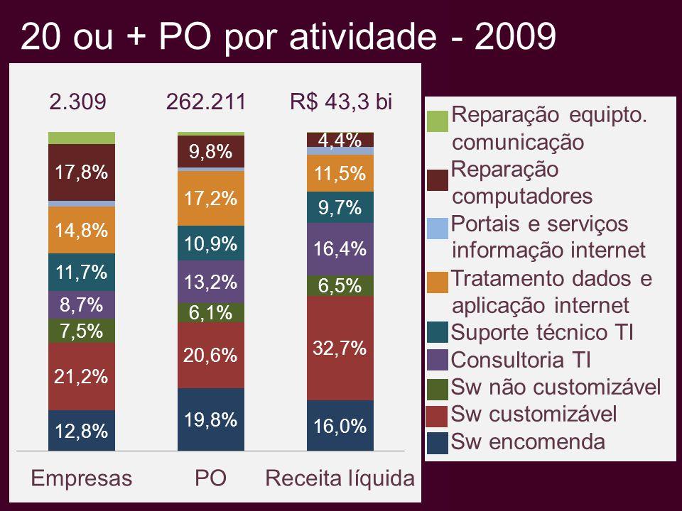 20 ou + PO por atividade - 2009 Reparação equipto.
