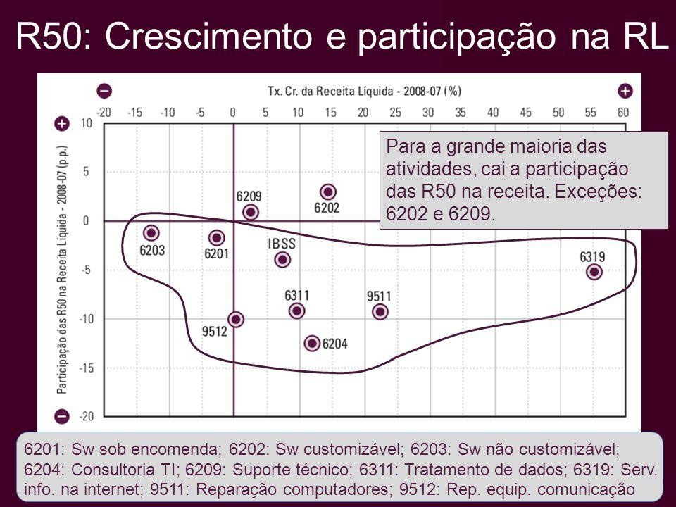 R50: Crescimento e participação na RL 6201: Sw sob encomenda; 6202: Sw customizável; 6203: Sw não customizável; 6204: Consultoria TI; 6209: Suporte técnico; 6311: Tratamento de dados; 6319: Serv.