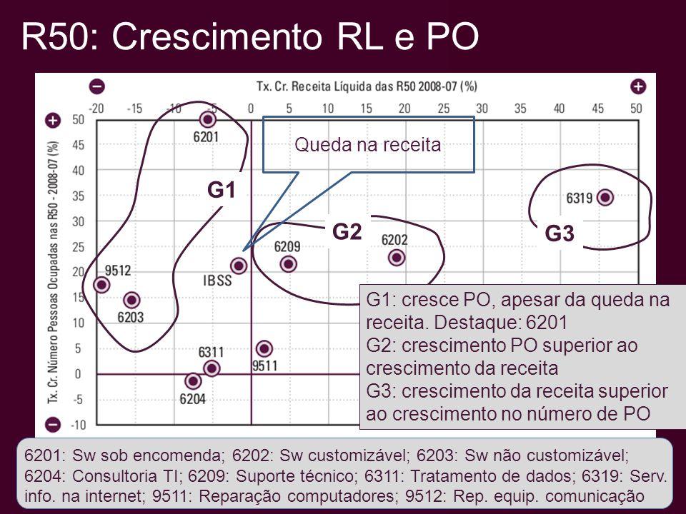 R50: Crescimento RL e PO 6201: Sw sob encomenda; 6202: Sw customizável; 6203: Sw não customizável; 6204: Consultoria TI; 6209: Suporte técnico; 6311: Tratamento de dados; 6319: Serv.