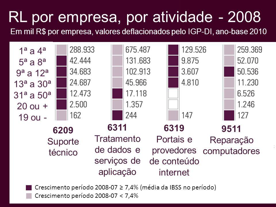 RL por empresa, por atividade - 2008 Em mil R$ por empresa, valores deflacionados pelo IGP-DI, ano-base 2010 1ª a 4ª 5ª a 8ª 9ª a 12ª 13ª a 30ª 31ª a 50ª 20 ou + 19 ou - 6311 Tratamento de dados e serviços de aplicação 6319 Portais e provedores de conteúdo internet 9511 Reparação computadores 6209 Suporte técnico Crescimento período 2008-07 7,4% (média da IBSS no período) Crescimento período 2008-07 < 7,4%