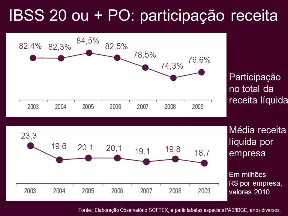 Média receita líquida por empresa Em milhões R$ por empresa, valores 2010 Participação no total da receita líquida IBSS 20 ou + PO: participação receita 82,4% 82,3% 84,5% 82,5% 78,5% 74,3% 76,6% 23,3 19,6 20,1 19,1 19,8 18,7 Fonte: Elaboração Observatório SOFTEX, a partir tabelas especiais PAS/IBGE, anos diversos.