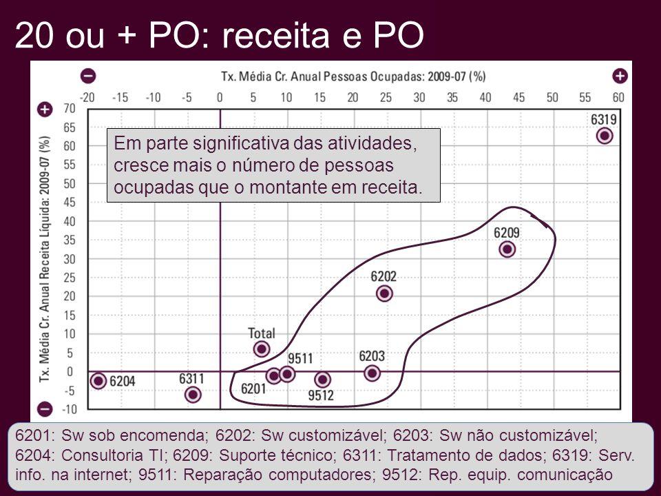 20 ou + PO: receita e PO 6201: Sw sob encomenda; 6202: Sw customizável; 6203: Sw não customizável; 6204: Consultoria TI; 6209: Suporte técnico; 6311: Tratamento de dados; 6319: Serv.