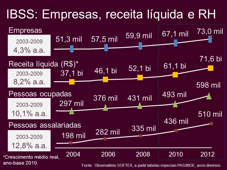 IBSS: Empresas, receita líquida e RH 2004 2006 2008 2010 2012 Empresas Receita líquida (R$)* Pessoas ocupadas 51,3 mil57,5 mil 59,9 mil Pessoas assalariadas 37,1 bi 46,1 bi 52,1 bi 61,1 bi 297 mil 376 mil431 mil 2003-2009 8,2% a.a.