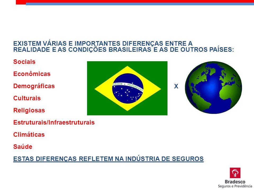 EXISTEM VÁRIAS E IMPORTANTES DIFERENÇAS ENTRE A REALIDADE E AS CONDIÇÕES BRASILEIRAS E AS DE OUTROS PAÍSES: Sociais Econômicas Demográficas Culturais
