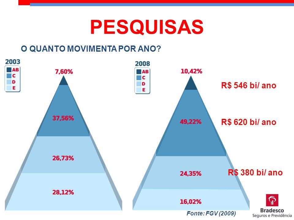 R$ 380 bi/ ano R$ 620 bi/ ano R$ 546 bi/ ano Fonte: FGV (2009) O QUANTO MOVIMENTA POR ANO? PESQUISAS
