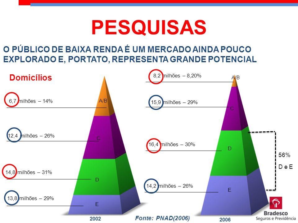 O PÚBLICO DE BAIXA RENDA É UM MERCADO AINDA POUCO EXPLORADO E, PORTATO, REPRESENTA GRANDE POTENCIAL 26% 6,7 milhões – 14% 12,4 milhões – 26% 14,8 milh