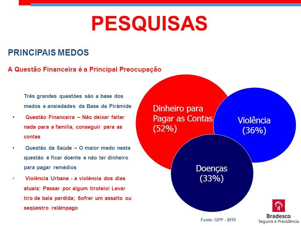 PRINCIPAIS MEDOS A Questão Financeira é a Principal Preocupação Dinheiro para Pagar as Contas (52%) Violência (36%) Doenças (33%) Três grandes questõe