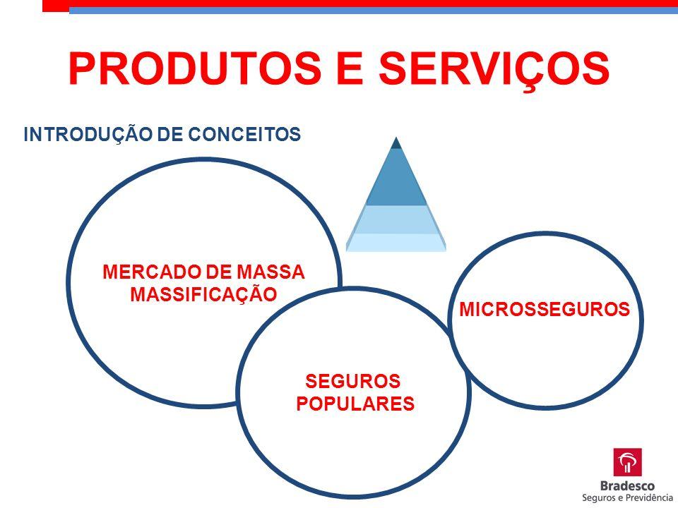 MERCADO DE MASSA MASSIFICAÇÃO INTRODUÇÃO DE CONCEITOS SEGUROS POPULARES MICROSSEGUROS PRODUTOS E SERVIÇOS