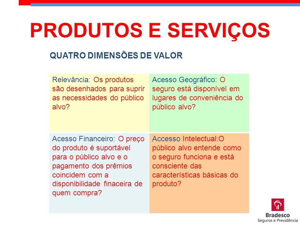 QUATRO DIMENSÕES DE VALOR Relevância: Os produtos são desenhados para suprir as necessidades do público alvo? Acesso Geográfico: O seguro está disponí