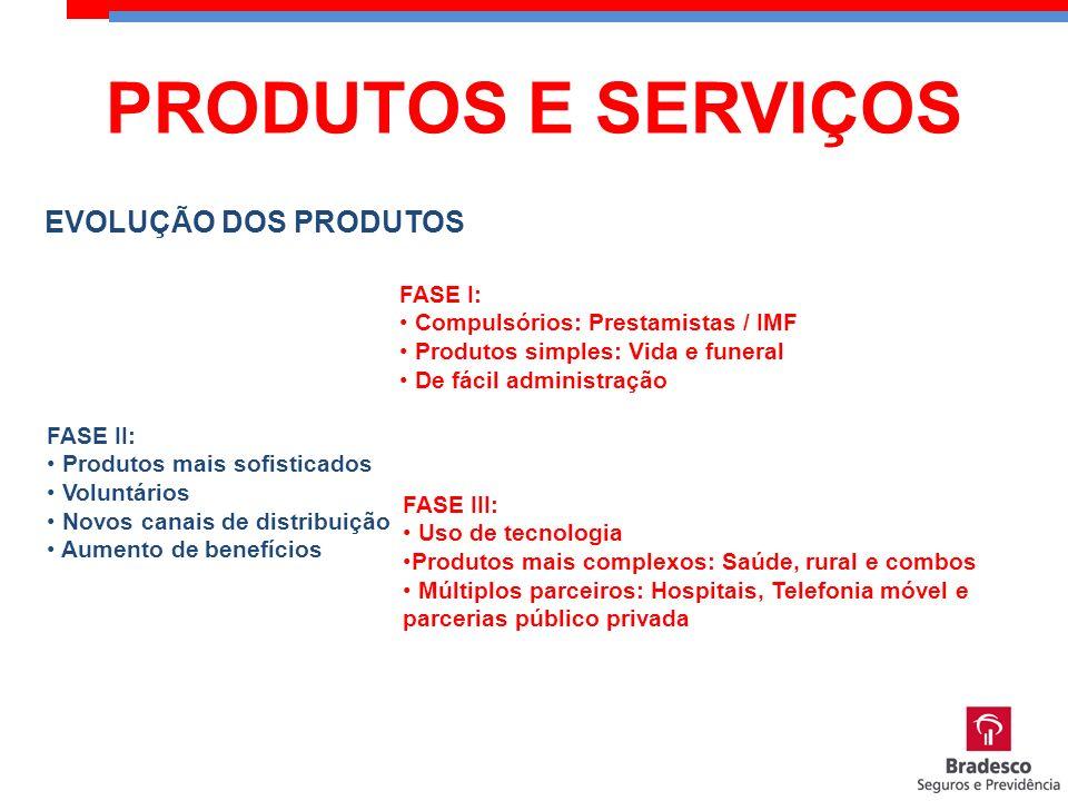 EVOLUÇÃO DOS PRODUTOS FASE I: Compulsórios: Prestamistas / IMF Produtos simples: Vida e funeral De fácil administração FASE II: Produtos mais sofistic