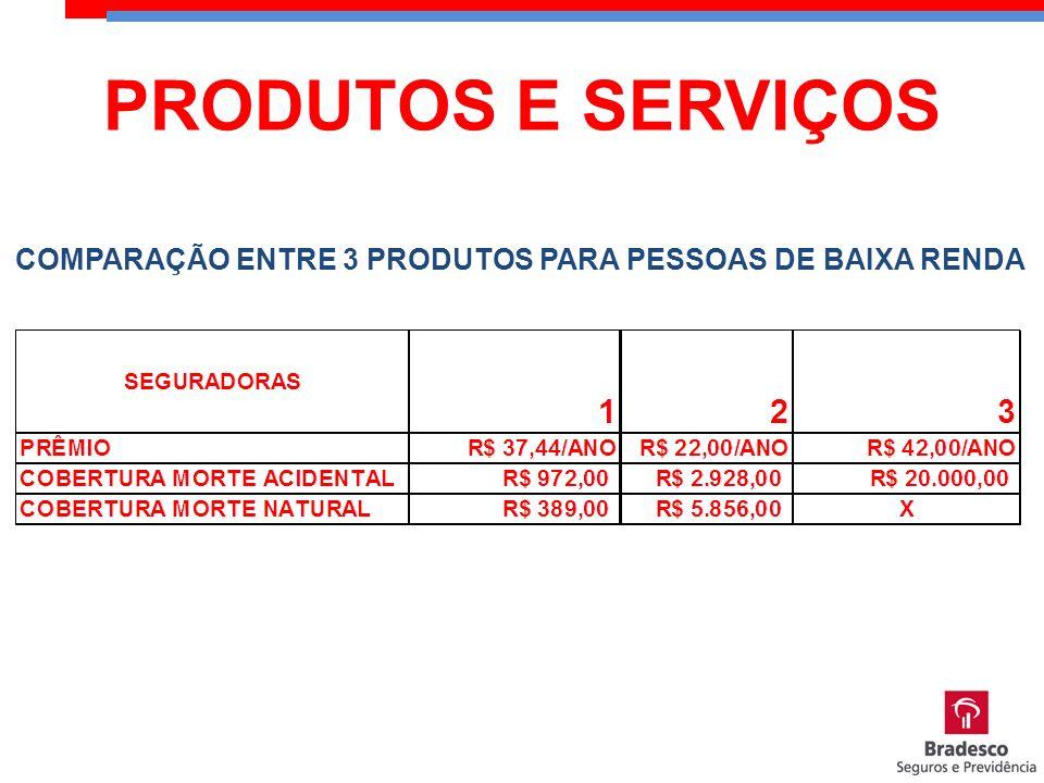 COMPARAÇÃO ENTRE 3 PRODUTOS PARA PESSOAS DE BAIXA RENDA PRODUTOS E SERVIÇOS