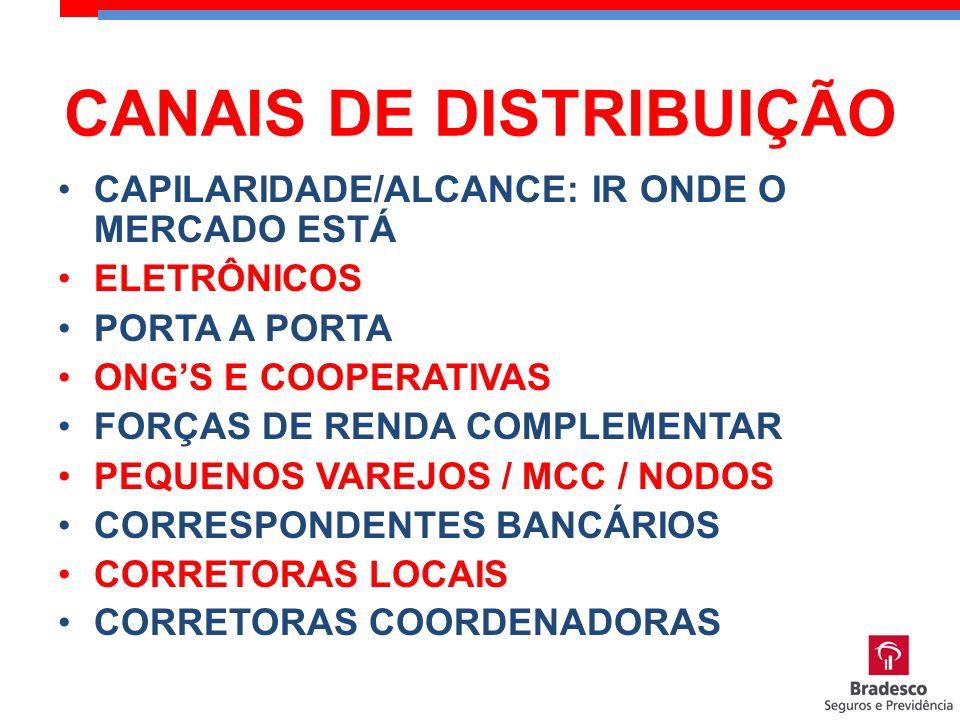 CAPILARIDADE/ALCANCE: IR ONDE O MERCADO ESTÁ ELETRÔNICOS PORTA A PORTA ONGS E COOPERATIVAS FORÇAS DE RENDA COMPLEMENTAR PEQUENOS VAREJOS / MCC / NODOS