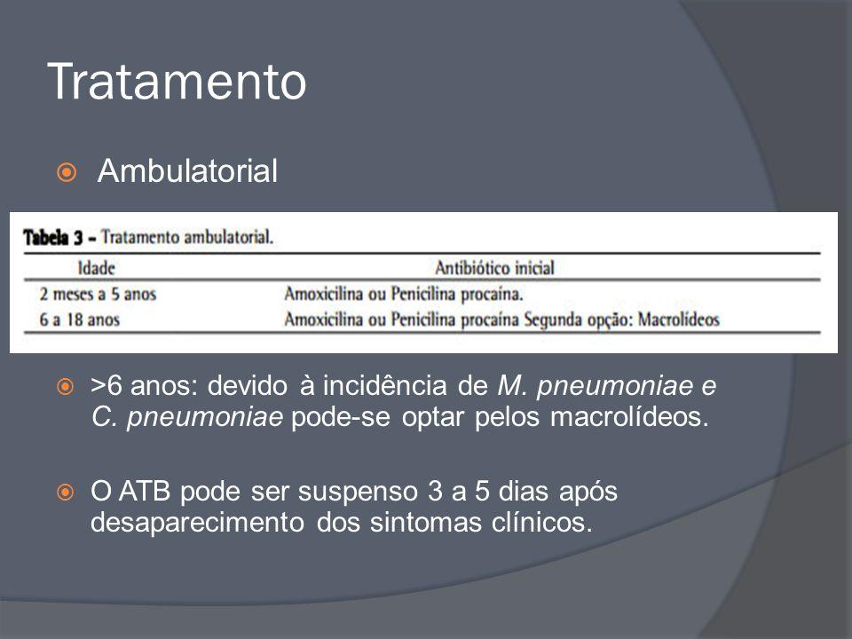 Tratamento Ambulatorial >6 anos: devido à incidência de M. pneumoniae e C. pneumoniae pode-se optar pelos macrolídeos. O ATB pode ser suspenso 3 a 5 d