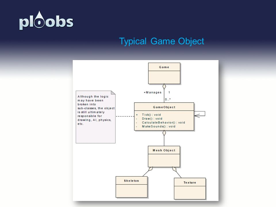 Page 32 Typical Game Object