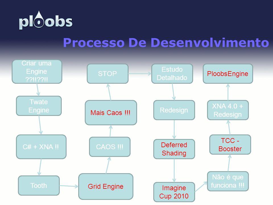 Page 39 Processo De Desenvolvimento Criar uma Engine ??!!??!! Twate Engine C# + XNA !! Tooth Grid Engine STOP Mais Caos !!! CAOS !!! Estudo Detalhado