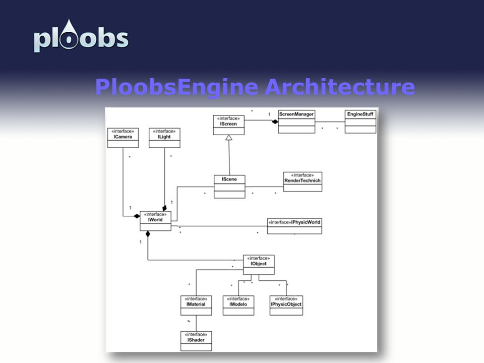 Page 44 PloobsEngine Architecture