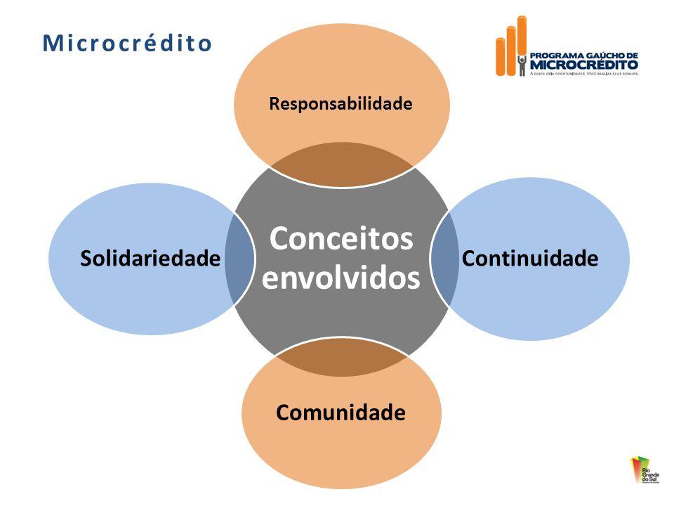 Microcrédito Conceitos envolvidos Responsabilidade Continuidade Comunidade Solidariedade