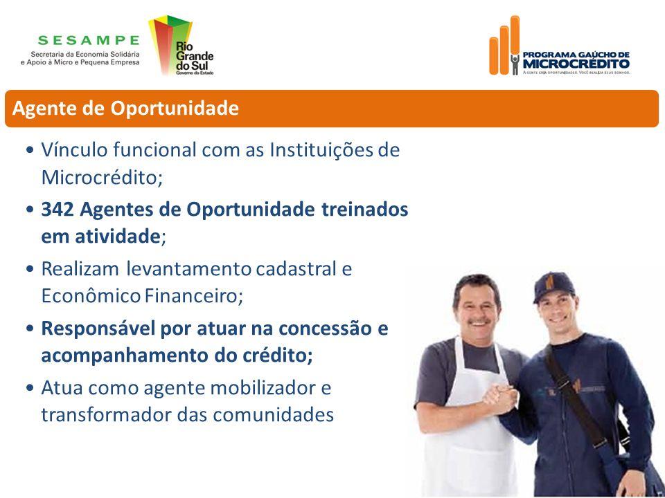 Agente de Oportunidade Vínculo funcional com as Instituições de Microcrédito; 342 Agentes de Oportunidade treinados em atividade; Realizam levantament