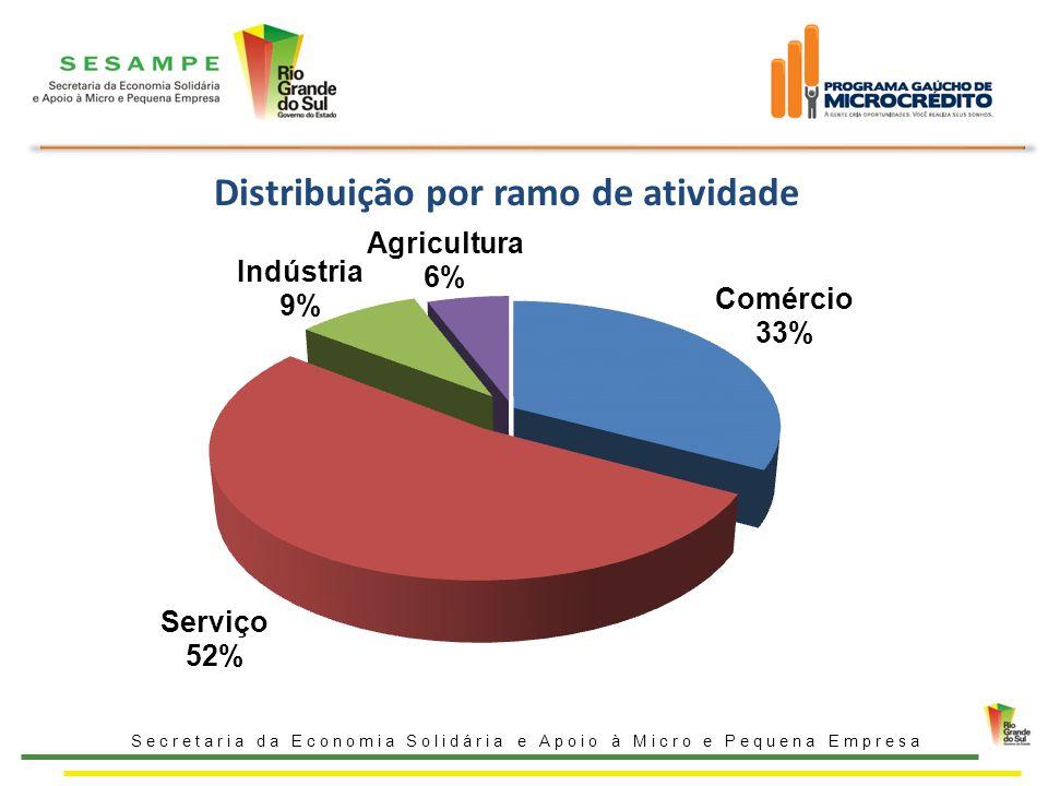 Distribuição por ramo de atividade Secretaria da Economia Solidária e Apoio à Micro e Pequena Empresa