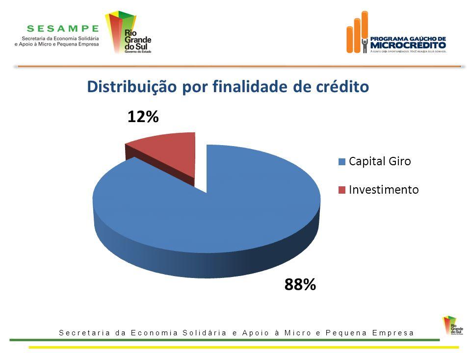 Distribuição por finalidade de crédito Secretaria da Economia Solidária e Apoio à Micro e Pequena Empresa