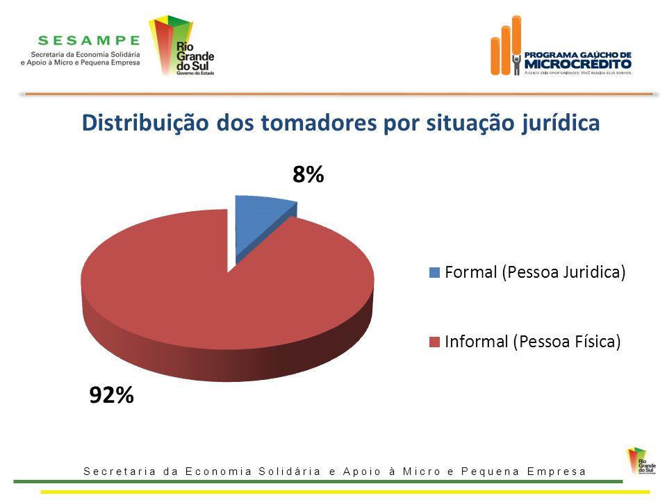 Distribuição dos tomadores por situação jurídica Secretaria da Economia Solidária e Apoio à Micro e Pequena Empresa