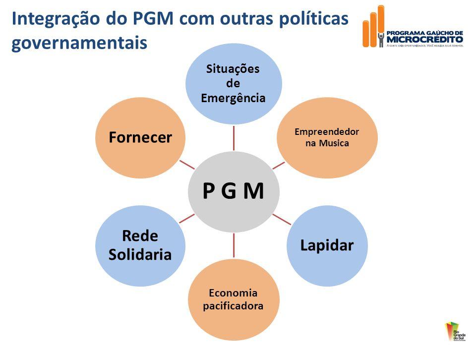 P G M Situações de Emergência Empreendedor na Musica Lapidar Economia pacificadora Rede Solidaria Fornecer Integração do PGM com outras políticas gove